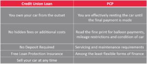 PCP vs Credit Union Car Loan